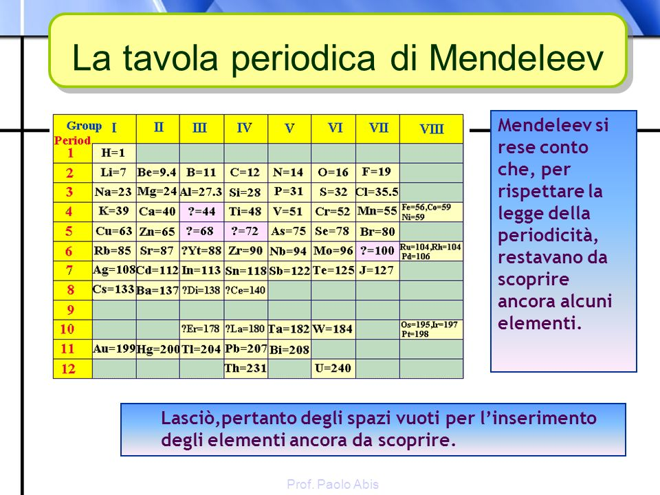 L armonia della materia ppt video online scaricare - Tavola periodica di mendeleev ...