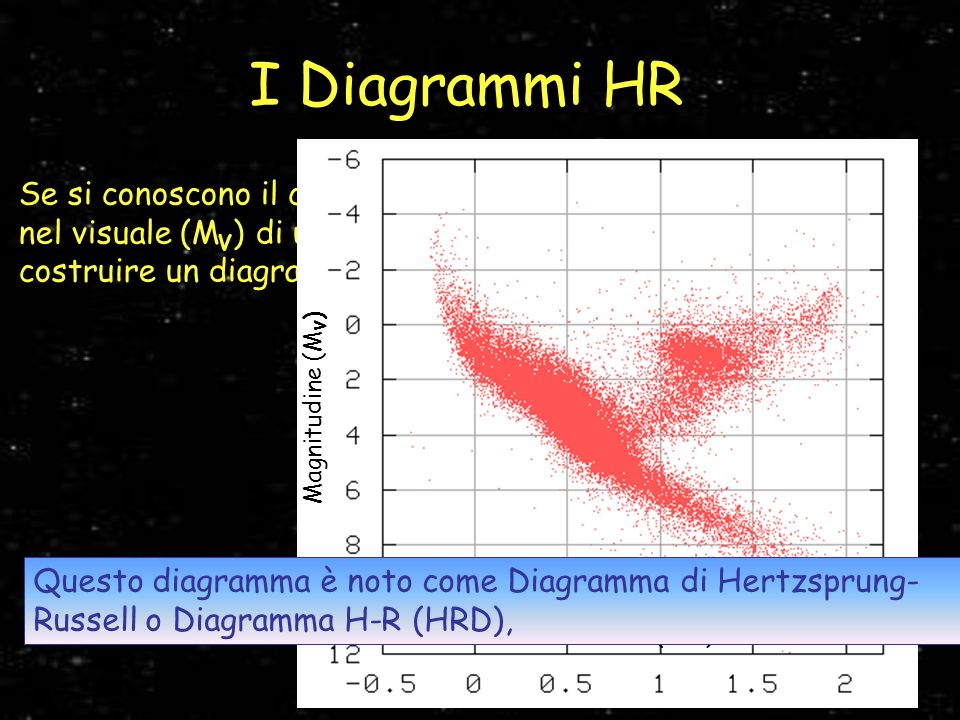 I Diagrammi HR Magnitudine (MV) Colore (B-V)