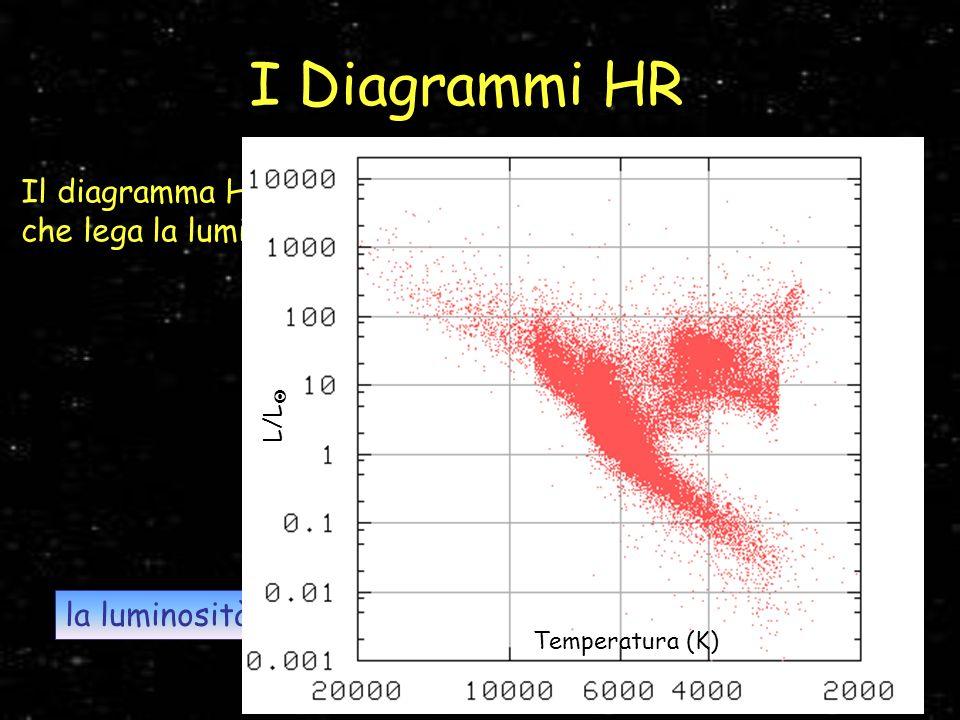 I Diagrammi HR L/L Temperatura (K)
