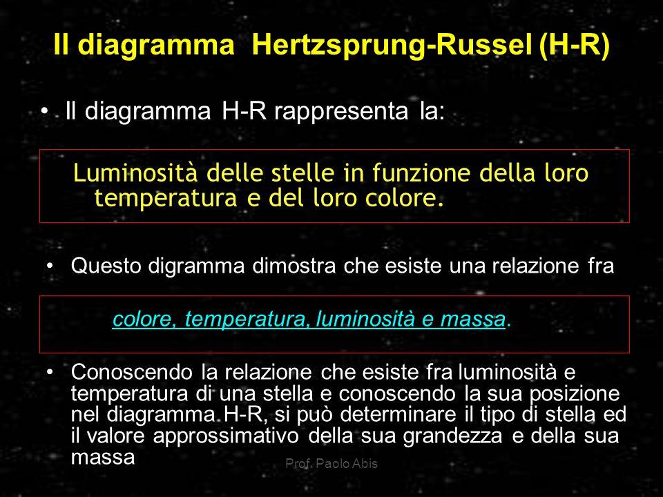 Il diagramma Hertzsprung-Russel (H-R)
