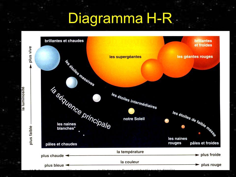 Diagramma H-R Prof. Paolo Abis