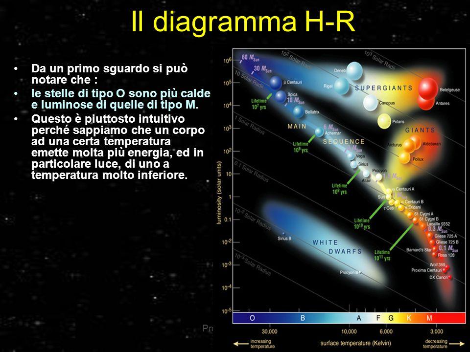 Il diagramma H-R Da un primo sguardo si può notare che :