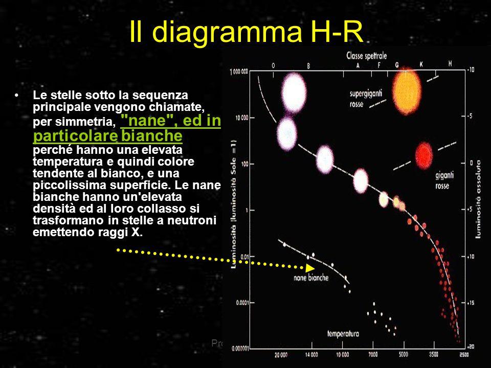 Il diagramma H-R