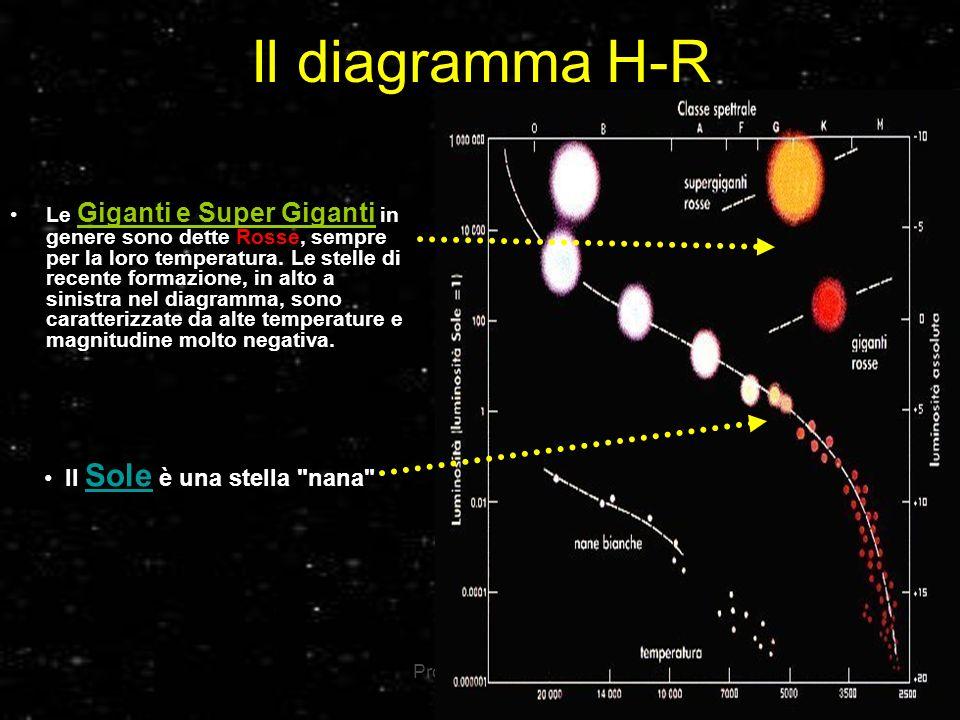 Il diagramma H-R Il Sole è una stella nana
