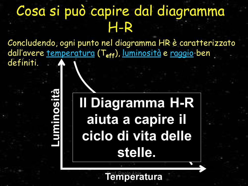 Cosa si può capire dal diagramma H-R