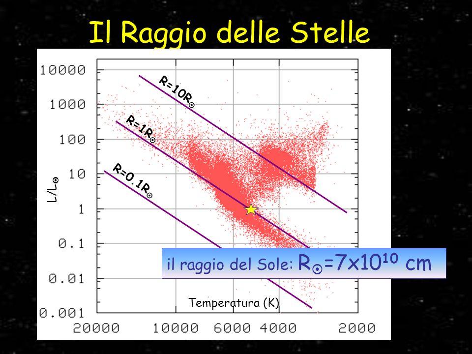 Il Raggio delle Stelle il raggio del Sole: R=7x1010 cm R=10R R=1R