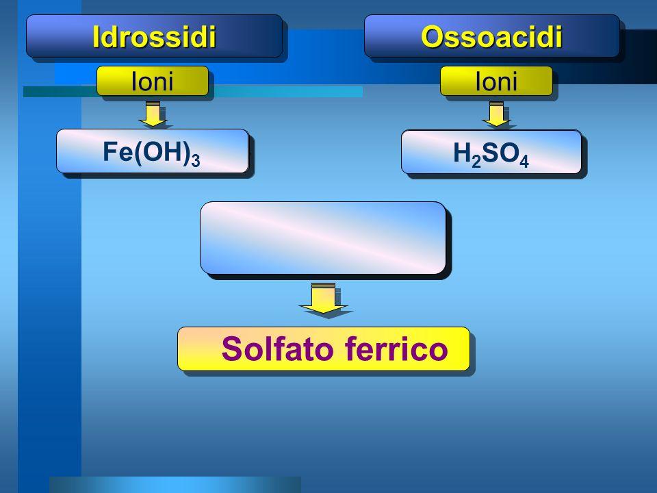 (SO4) Men+ Fe (XO)m- Solfato ferrico Idrossidi Ossoacidi 3+ 2- 2 3