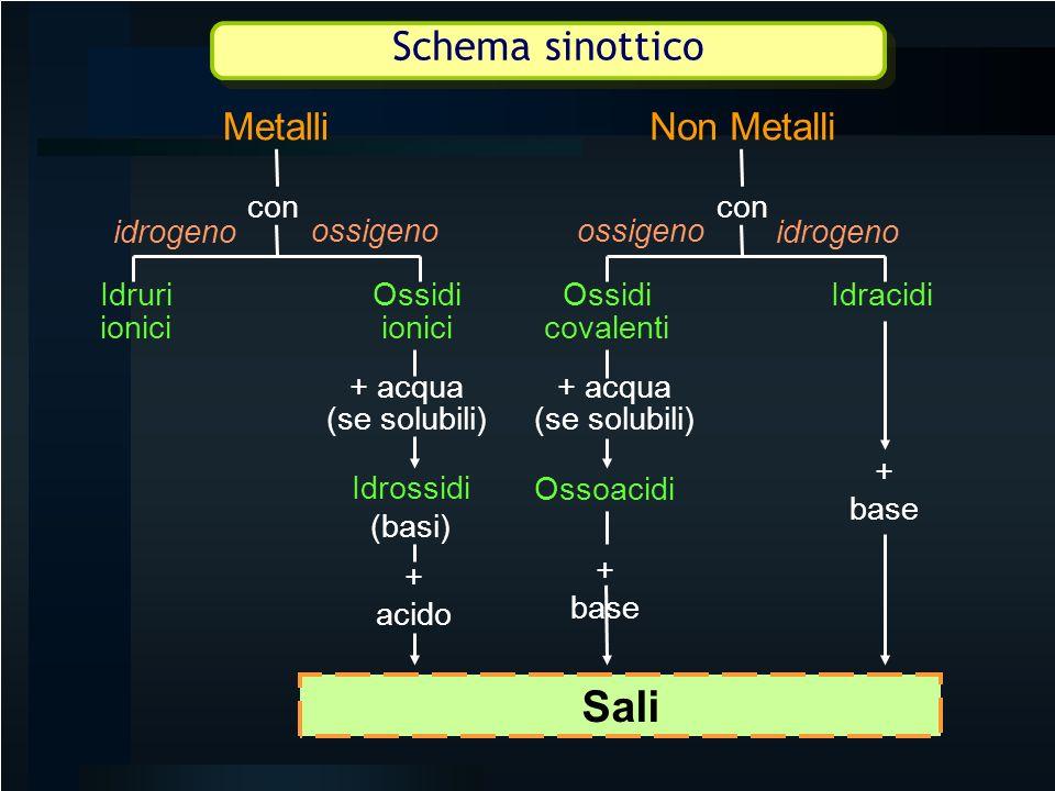 Sali Schema sinottico Metalli Non Metalli con con idrogeno ossigeno
