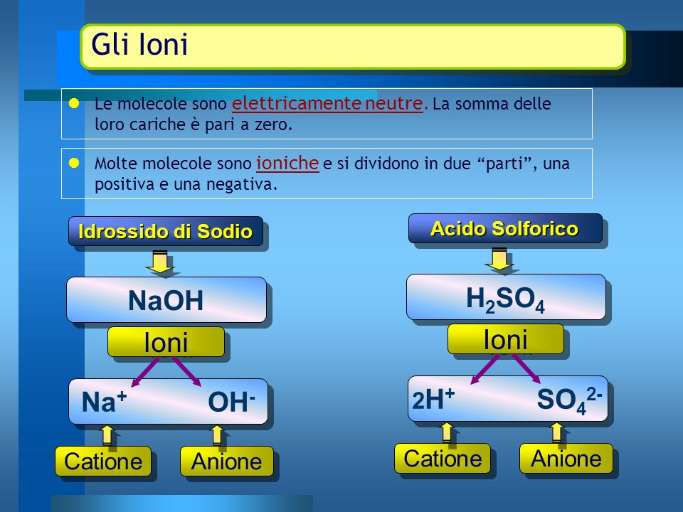 Gli Ioni H2SO4 NaOH Ioni Ioni Na+ OH- 2H+ SO42- Catione Anione Catione