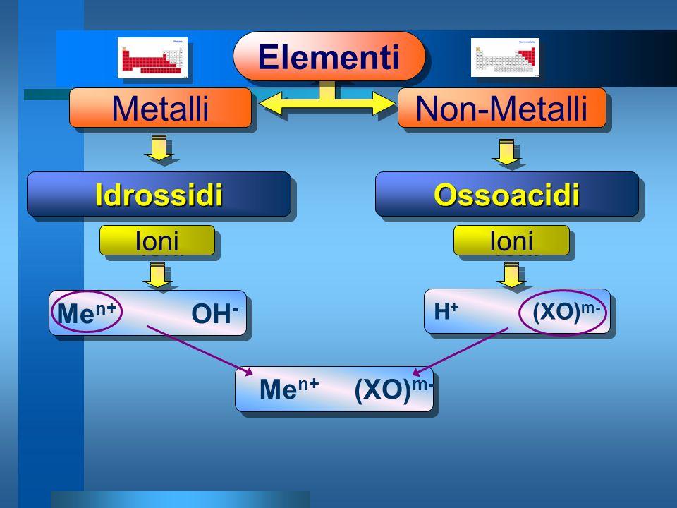 Metalli Elementi Non-Metalli Idrossidi Ossoacidi Ioni Ioni Men+ OH-