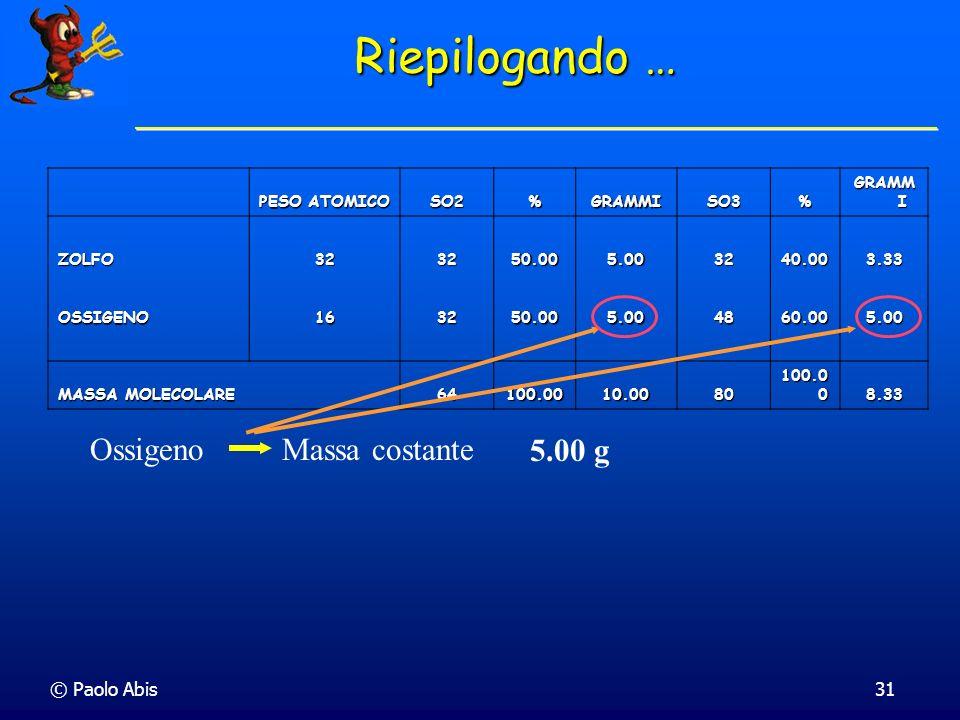 Riepilogando … Ossigeno Massa costante 5.00 g © Paolo Abis