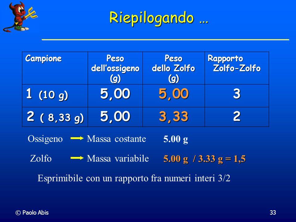 Peso dell'ossigeno (g)