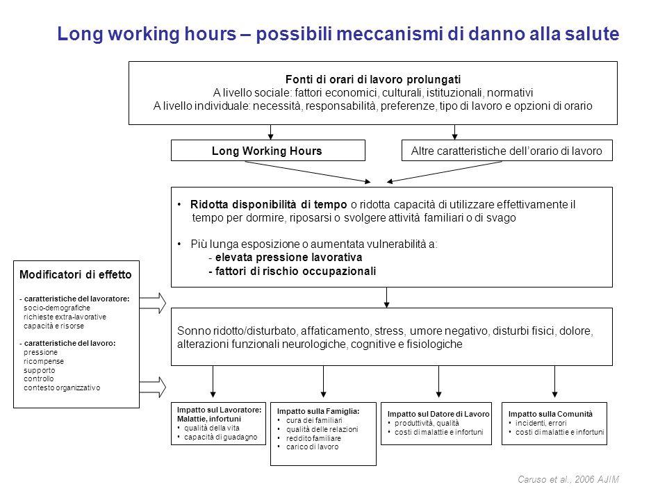 Long working hours – possibili meccanismi di danno alla salute