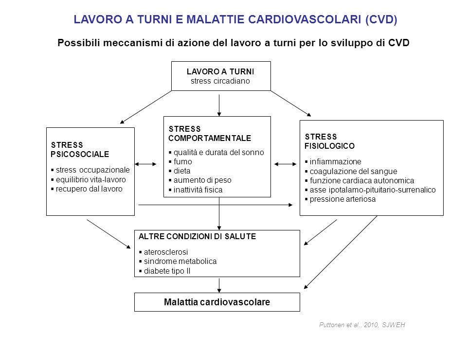 LAVORO A TURNI E MALATTIE CARDIOVASCOLARI (CVD)
