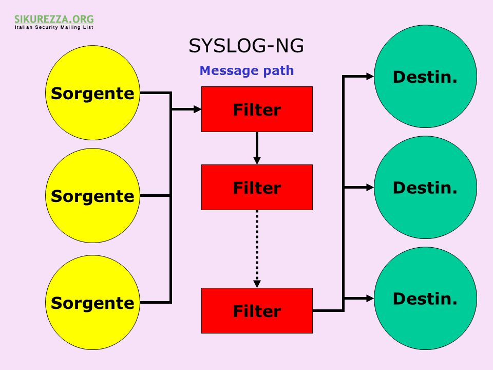 SYSLOG-NG Destin. Sorgente Filter Destin. Sorgente Filter Destin.