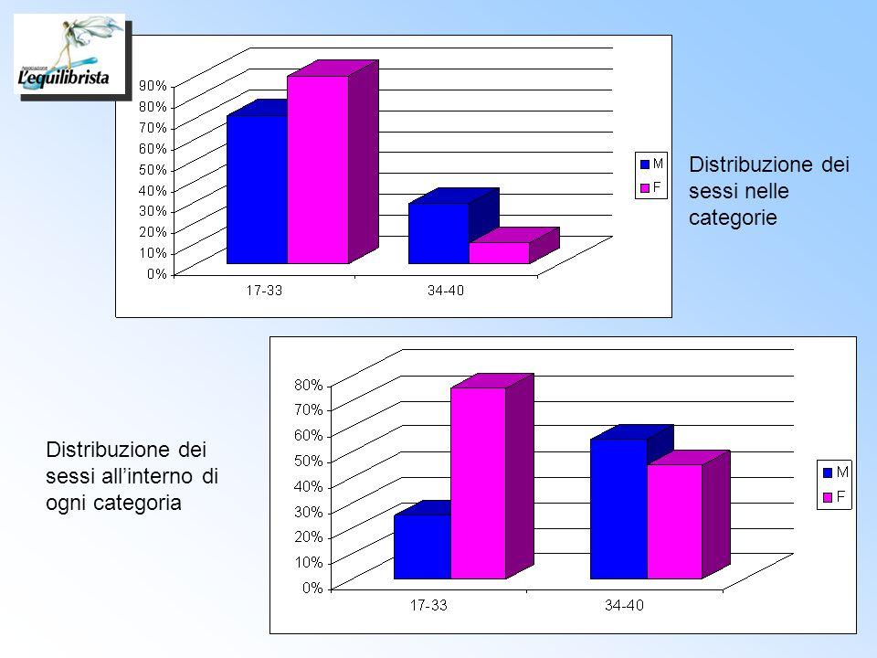 Distribuzione dei sessi nelle categorie