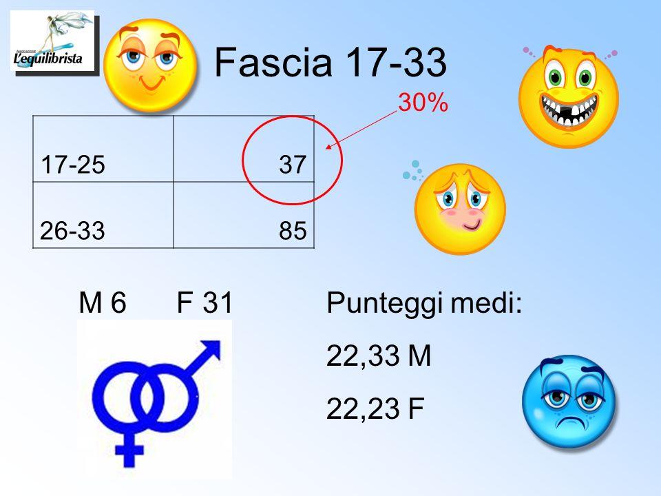 Fascia 17-33 M 6 F 31 Punteggi medi: 22,33 M 22,23 F 30% 17-25 37