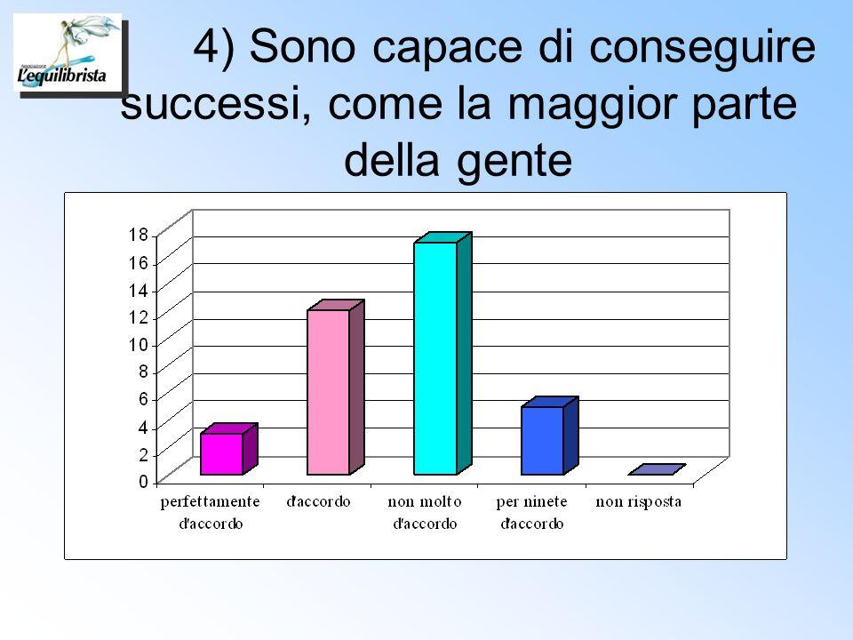 4) Sono capace di conseguire successi, come la maggior parte della gente