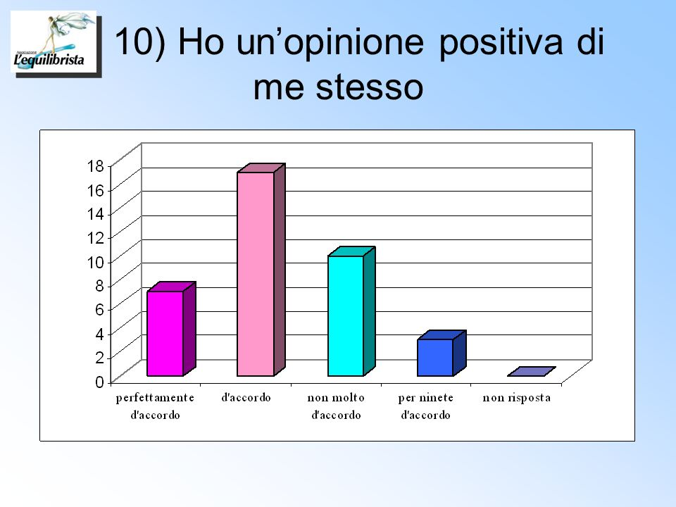 10) Ho un'opinione positiva di me stesso
