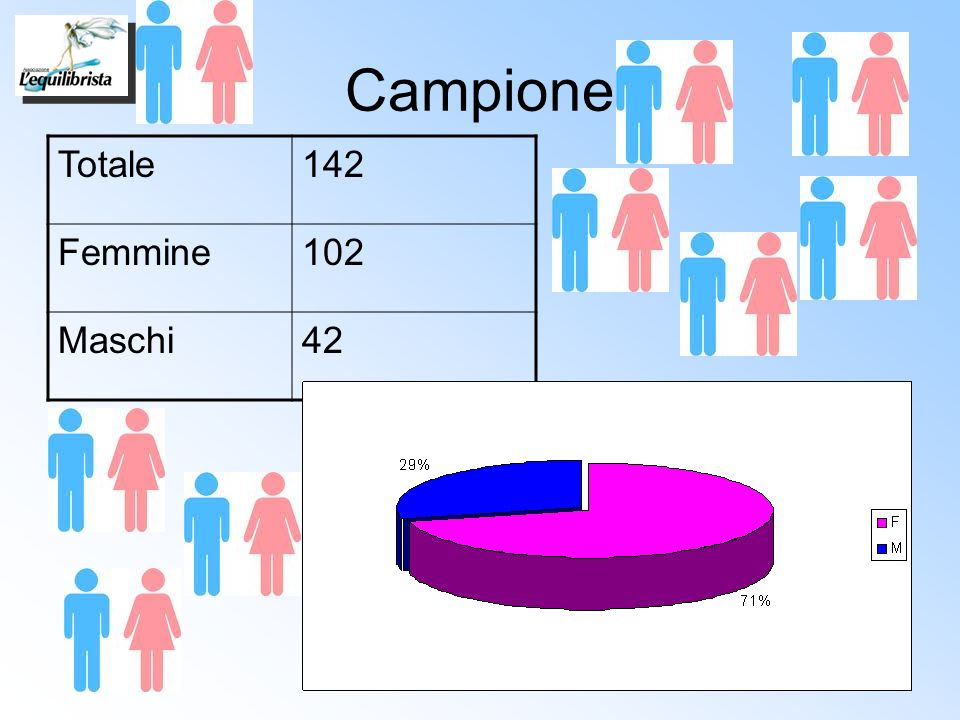 Campione Totale 142 Femmine 102 Maschi 42