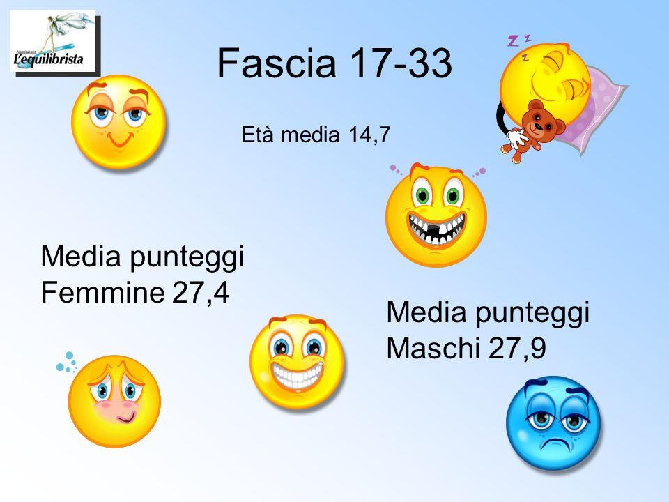 Fascia 17-33 Media punteggi Femmine 27,4 Media punteggi Maschi 27,9