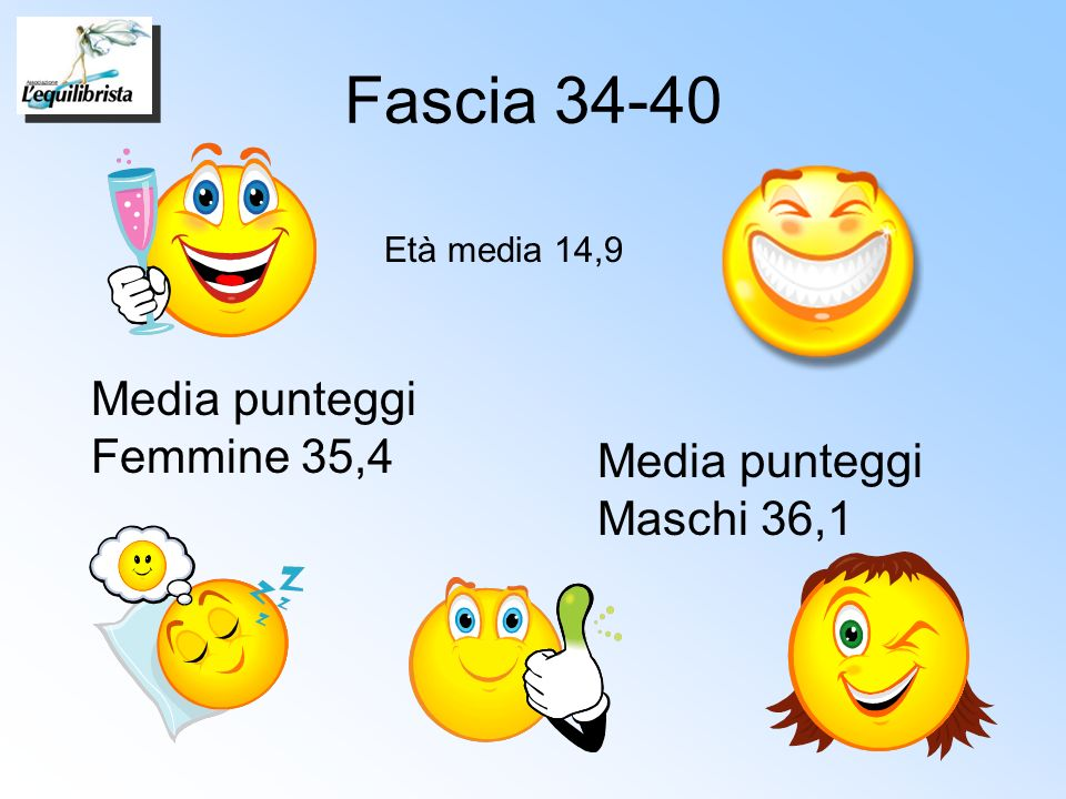 Fascia 34-40 Media punteggi Femmine 35,4 Media punteggi Maschi 36,1