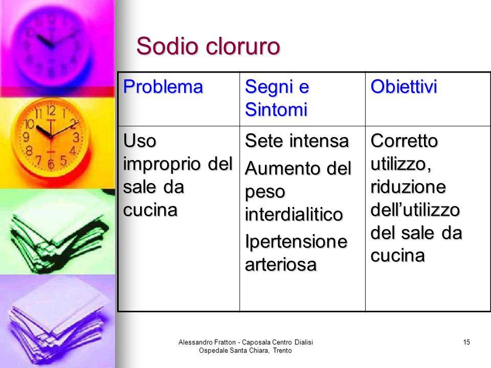 Sodio cloruro Problema Segni e Sintomi Obiettivi
