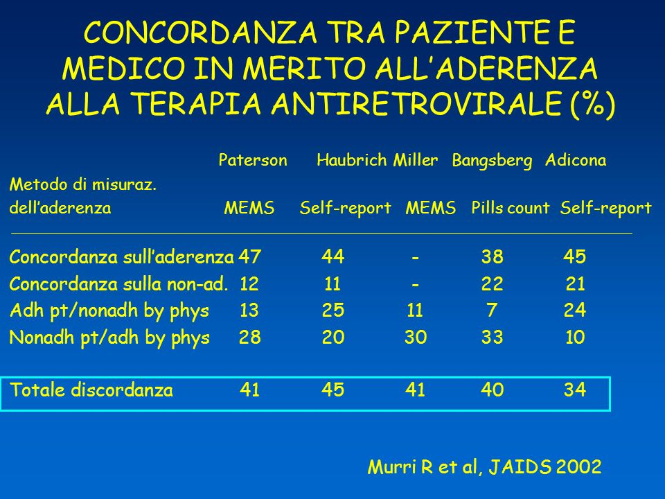 CONCORDANZA TRA PAZIENTE E MEDICO IN MERITO ALL'ADERENZA ALLA TERAPIA ANTIRETROVIRALE (%)