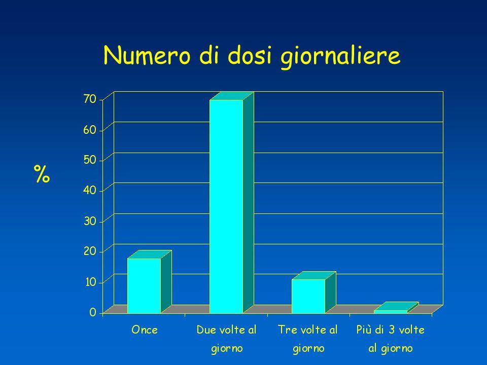 Numero di dosi giornaliere