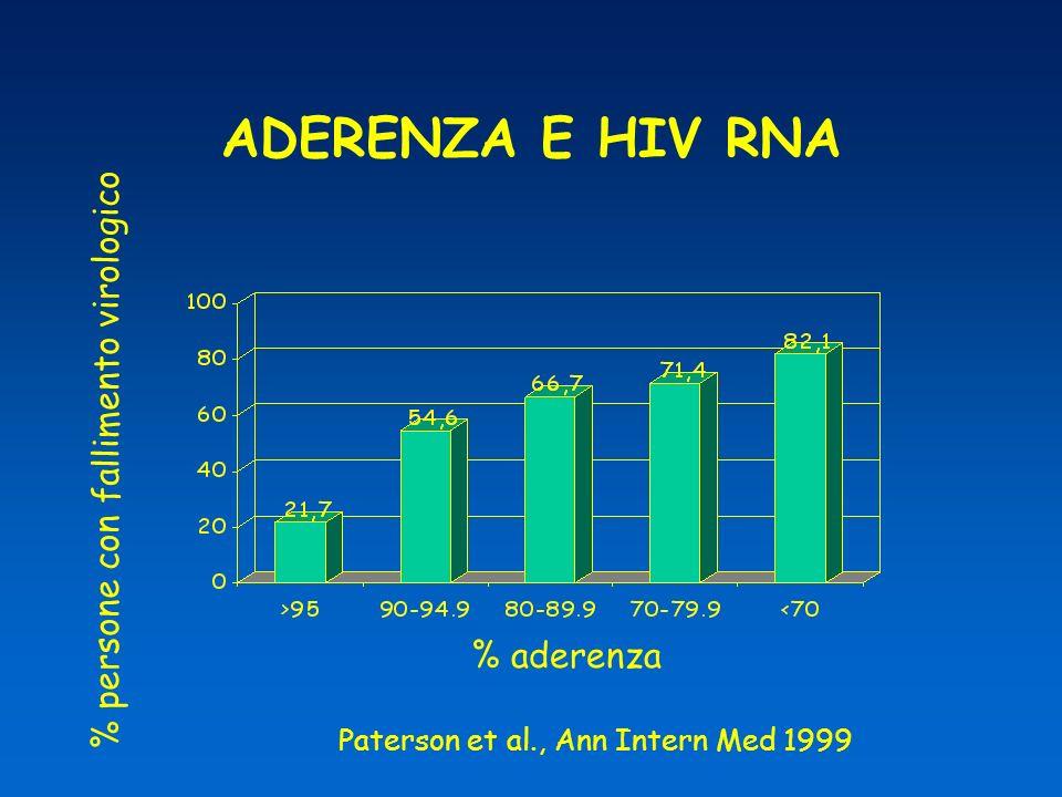 ADERENZA E HIV RNA % persone con fallimento virologico % aderenza