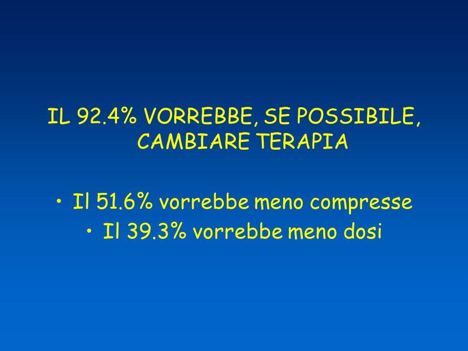 IL 92.4% VORREBBE, SE POSSIBILE, CAMBIARE TERAPIA