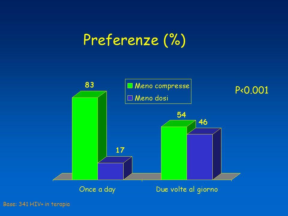 Preferenze (%) P<0.001 Base: 341 HIV+ in terapia
