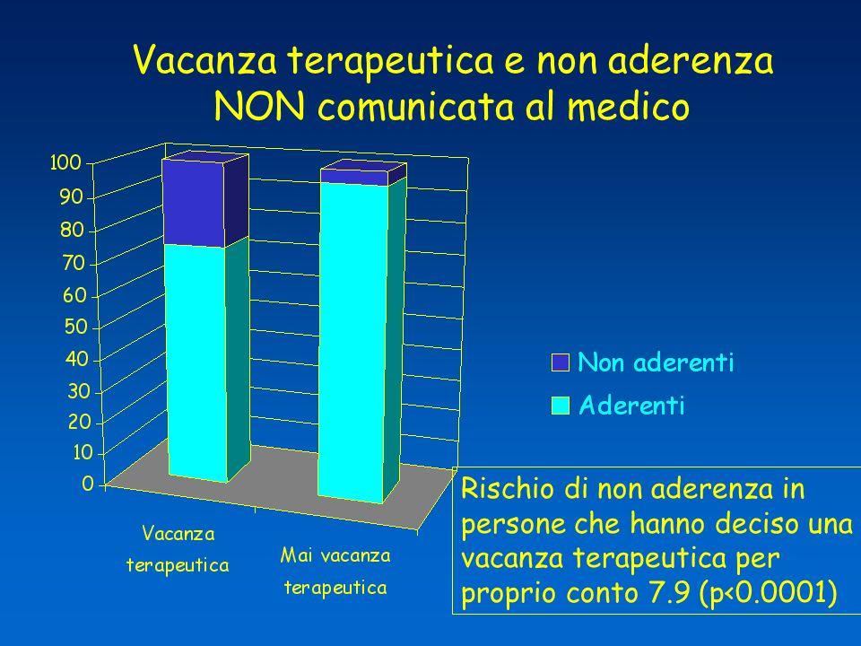 Vacanza terapeutica e non aderenza NON comunicata al medico