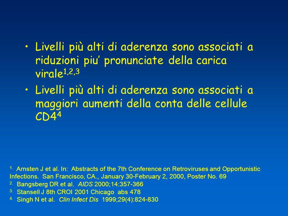 Livelli più alti di aderenza sono associati a riduzioni piu' pronunciate della carica virale1,2,3