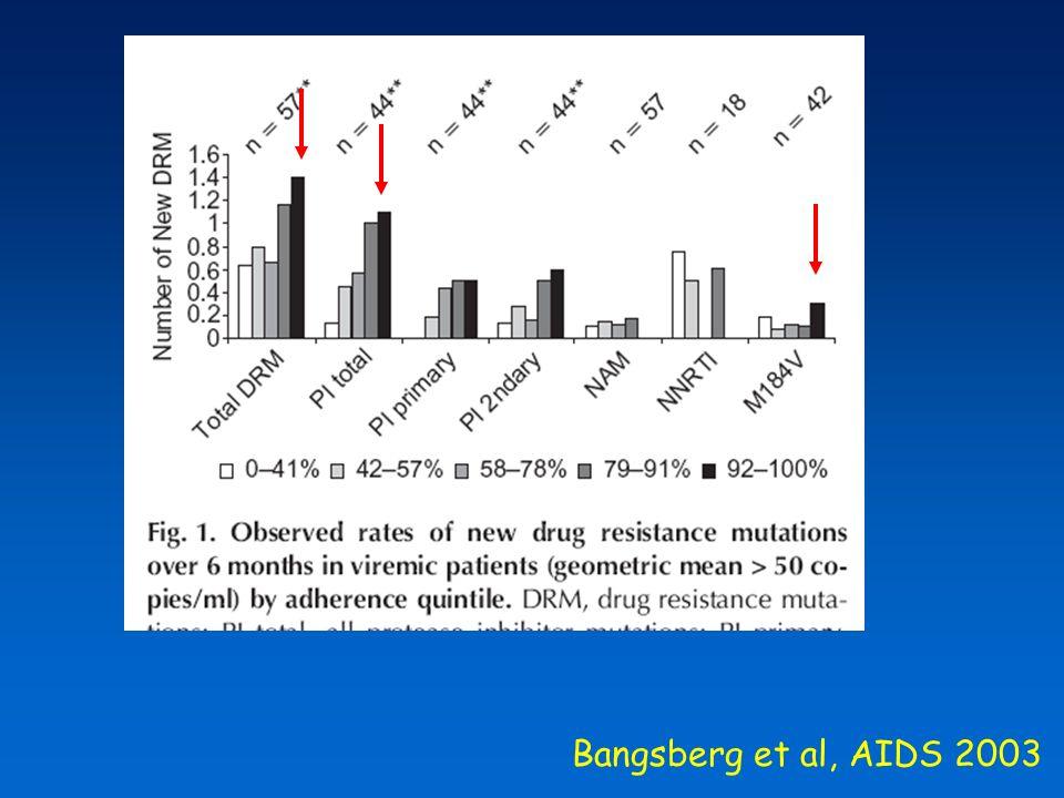 Bangsberg et al, AIDS 2003