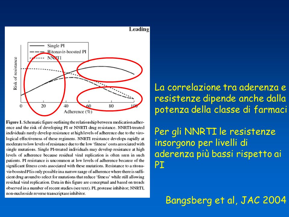 Bangsberg et al, JAC 2004 La correlazione tra aderenza e