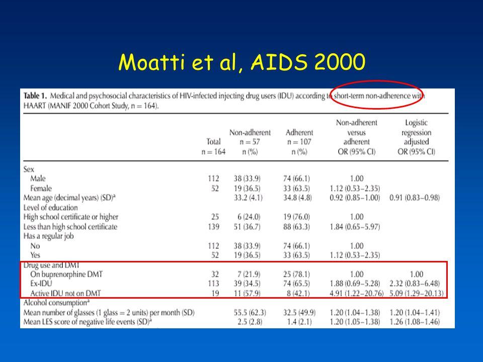 Moatti et al, AIDS 2000