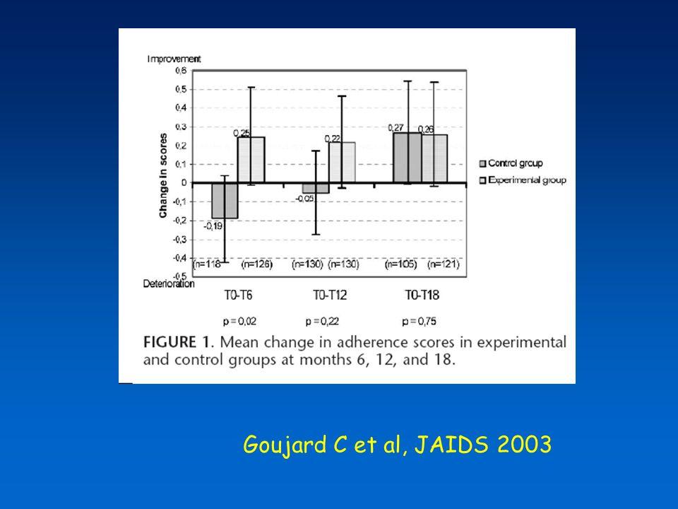 Goujard C et al, JAIDS 2003