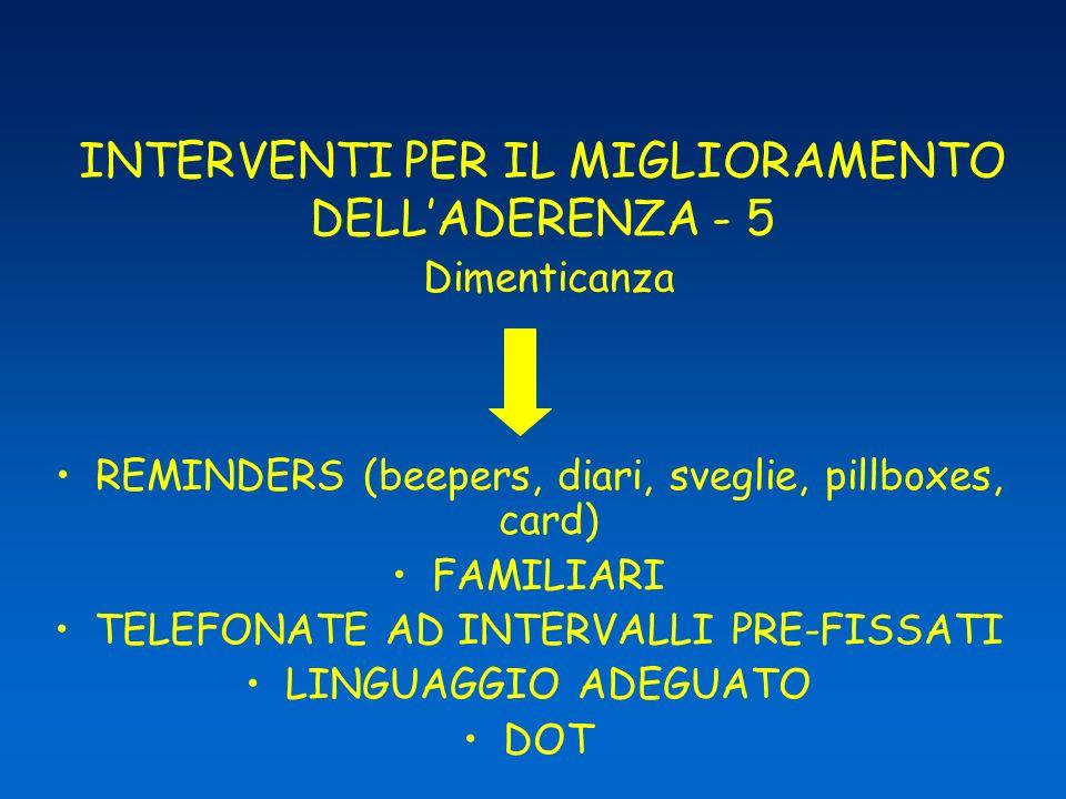 INTERVENTI PER IL MIGLIORAMENTO DELL'ADERENZA - 5 Dimenticanza