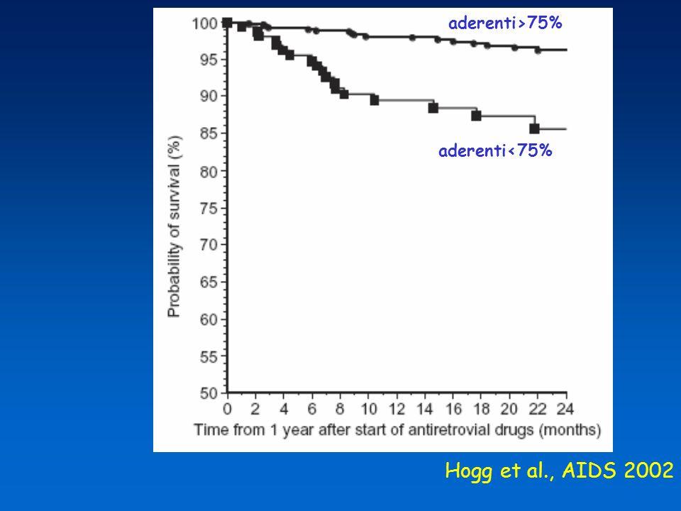 aderenti>75% aderenti<75% Hogg et al., AIDS 2002