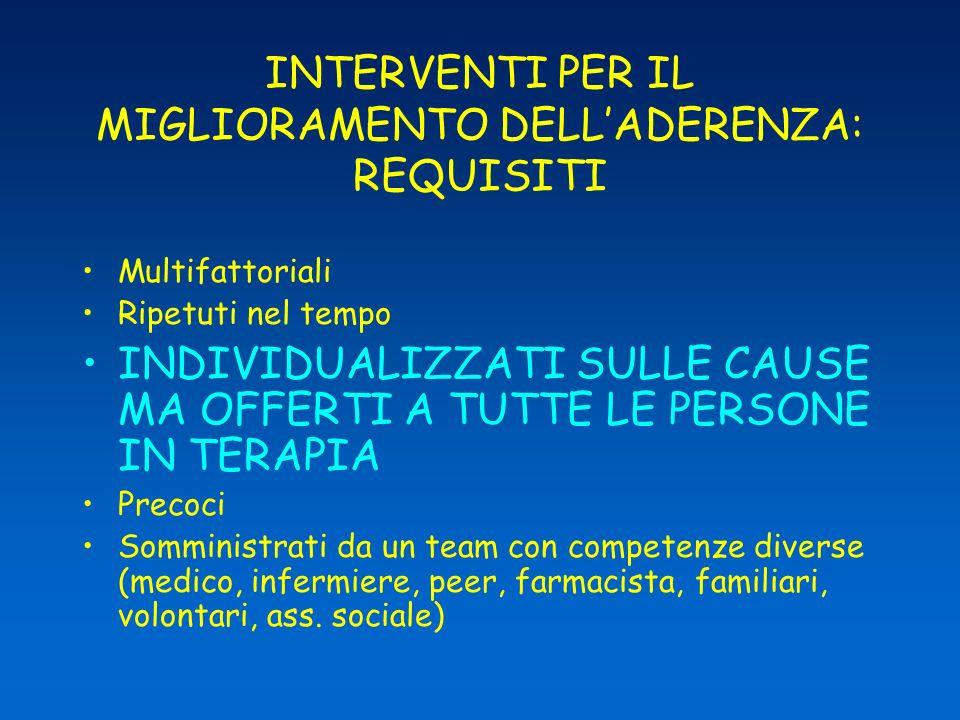 INTERVENTI PER IL MIGLIORAMENTO DELL'ADERENZA: REQUISITI