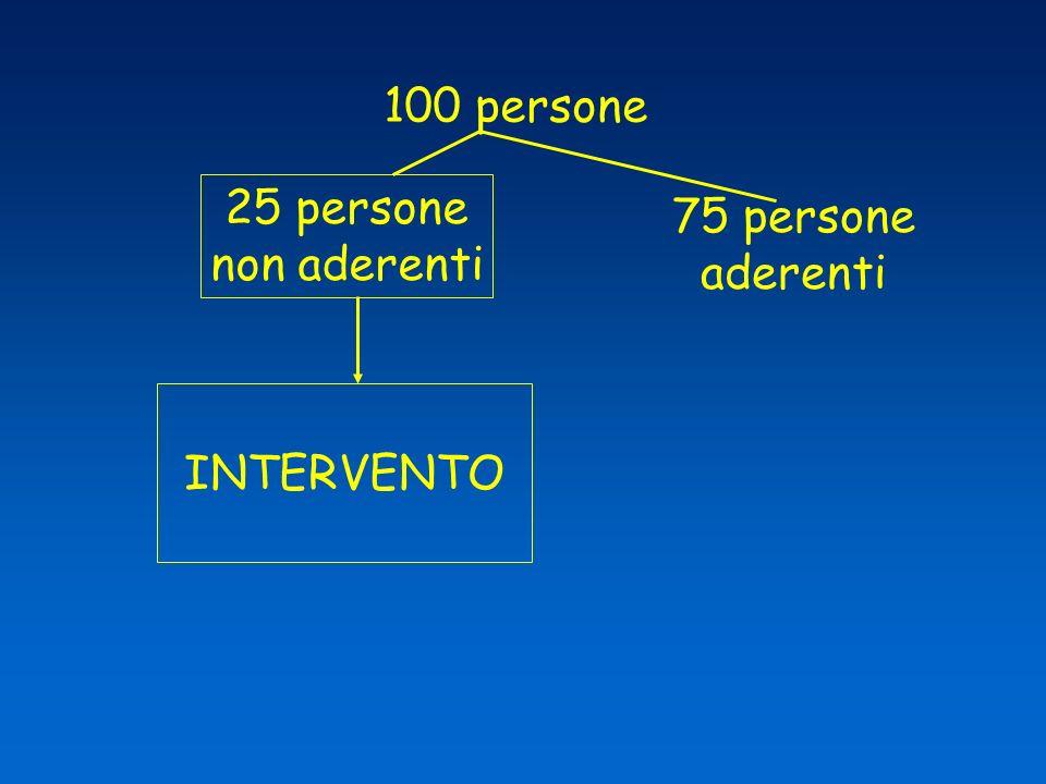 100 persone 25 persone non aderenti 75 persone aderenti INTERVENTO