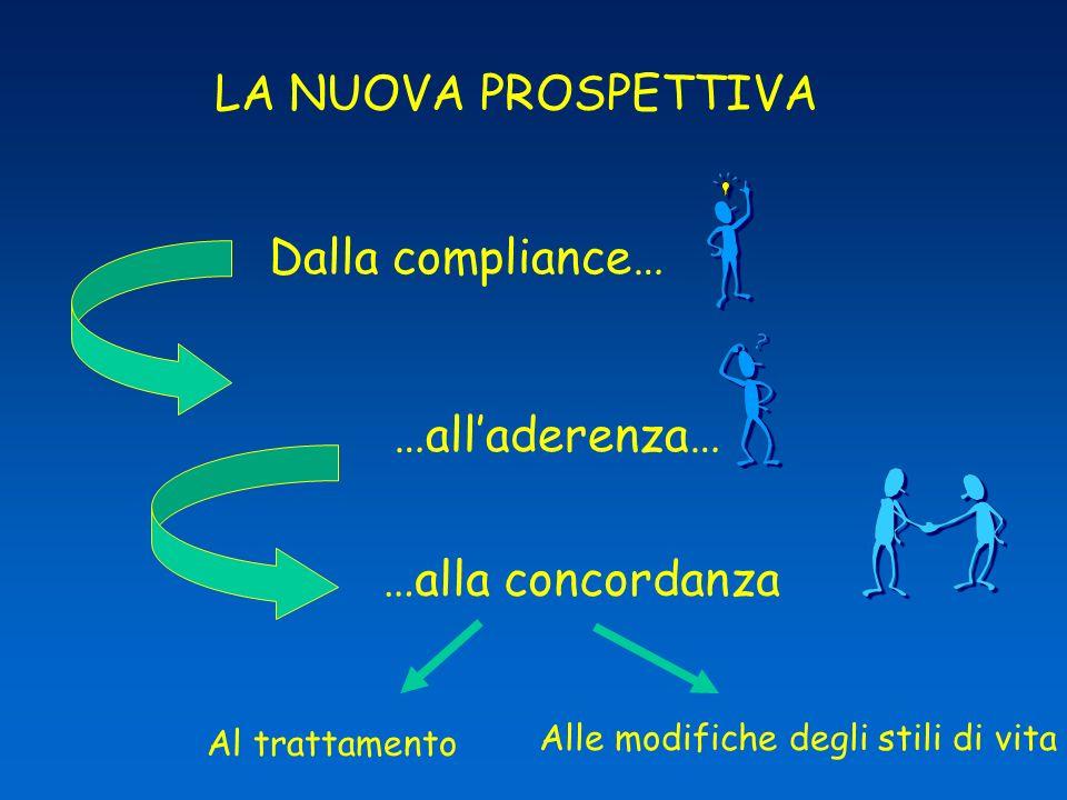 LA NUOVA PROSPETTIVA Dalla compliance… …all'aderenza…