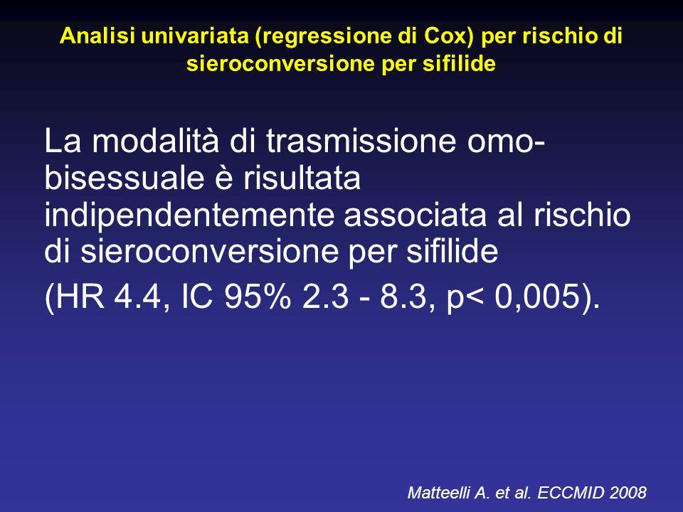 Analisi univariata (regressione di Cox) per rischio di sieroconversione per sifilide