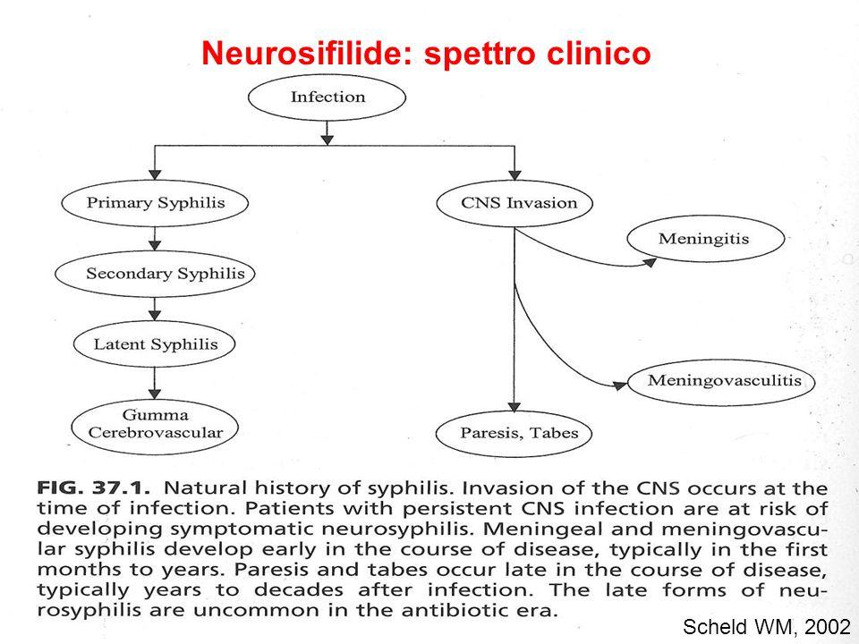 Neurosifilide: spettro clinico