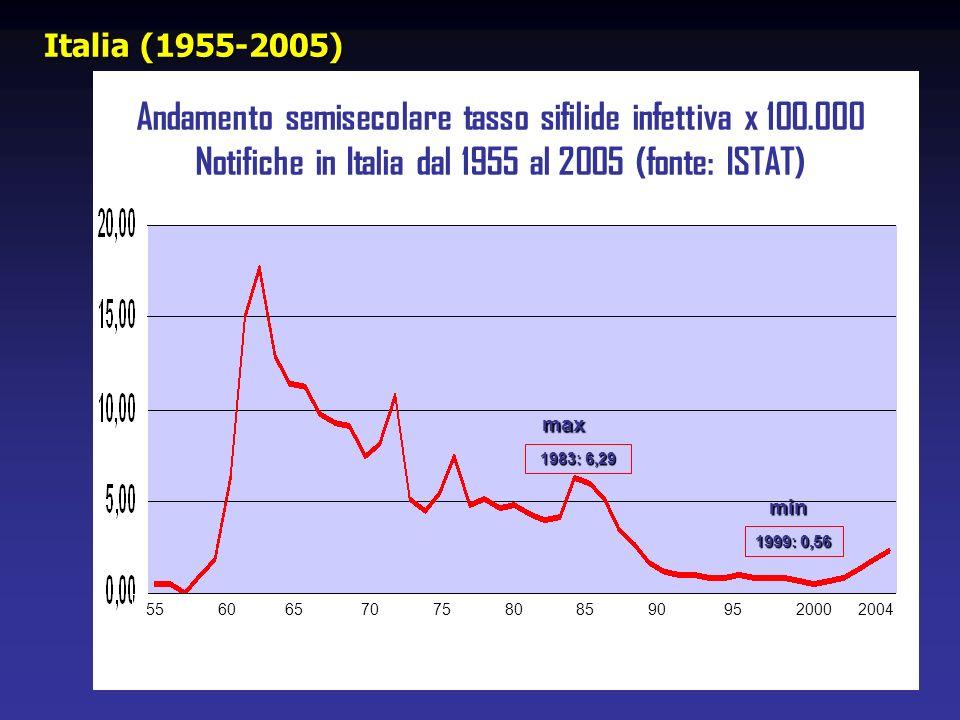 Italia (1955-2005) Andamento semisecolare tasso sifilide infettiva x 100.000 Notifiche in Italia dal 1955 al 2005 (fonte: ISTAT)