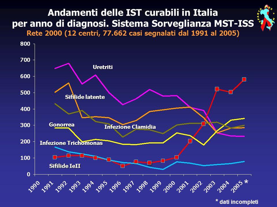 Andamenti delle IST curabili in Italia per anno di diagnosi