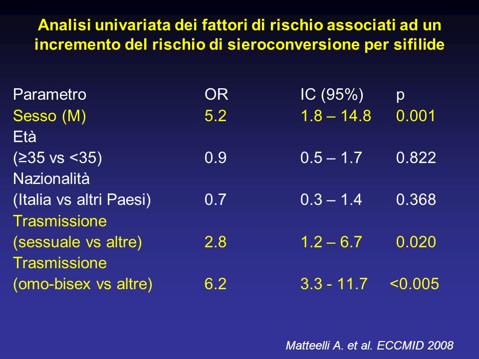 (Italia vs altri Paesi) 0.7 0.3 – 1.4 0.368 Trasmissione