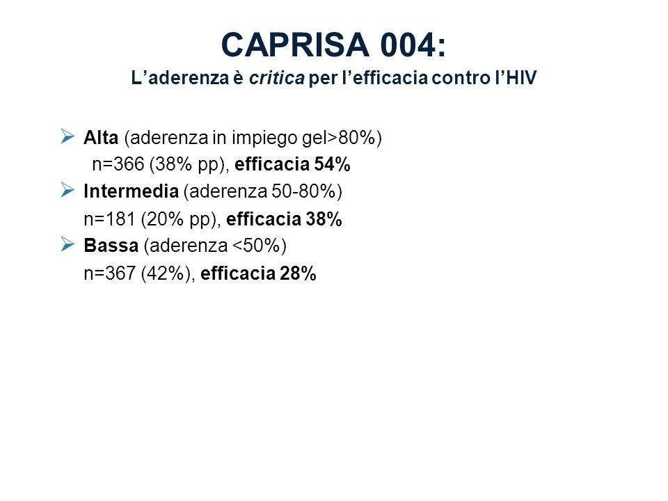 CAPRISA 004: L'aderenza è critica per l'efficacia contro l'HIV