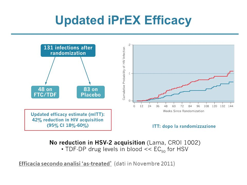 Updated iPrEX Efficacy